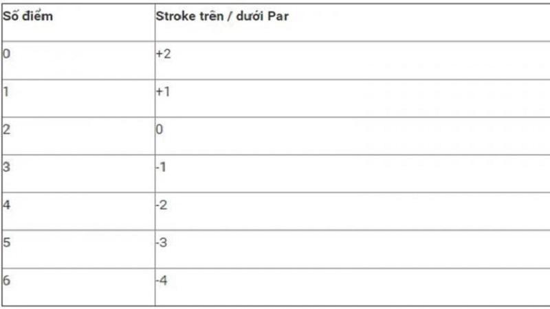 Hệ thống luật tính điểm golf của Anh