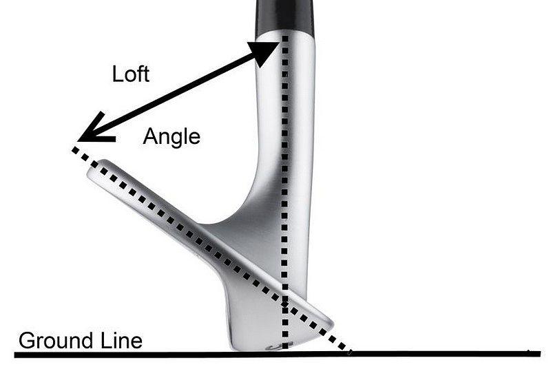 biểu thị góc giữa mặt gậy và mặt phẳng đứng tại thành