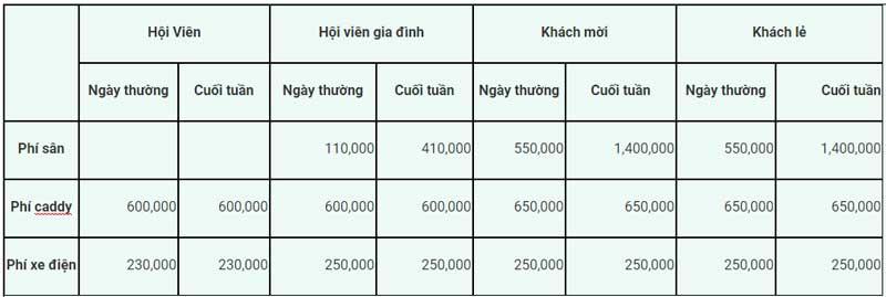 Chi phí thuê sân đánh golf Đại Phước